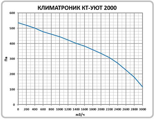 KT-UYUT-2000-500400